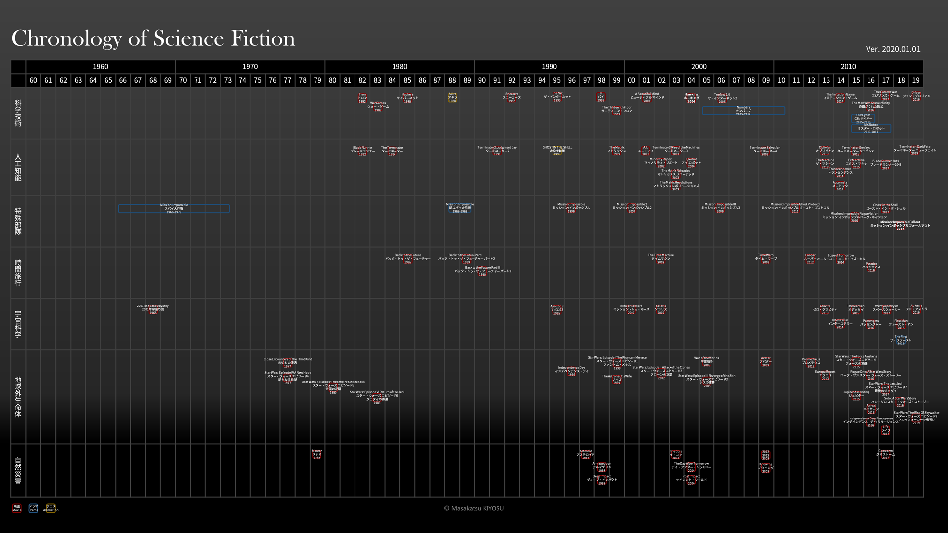 Chronology of Science Fiction